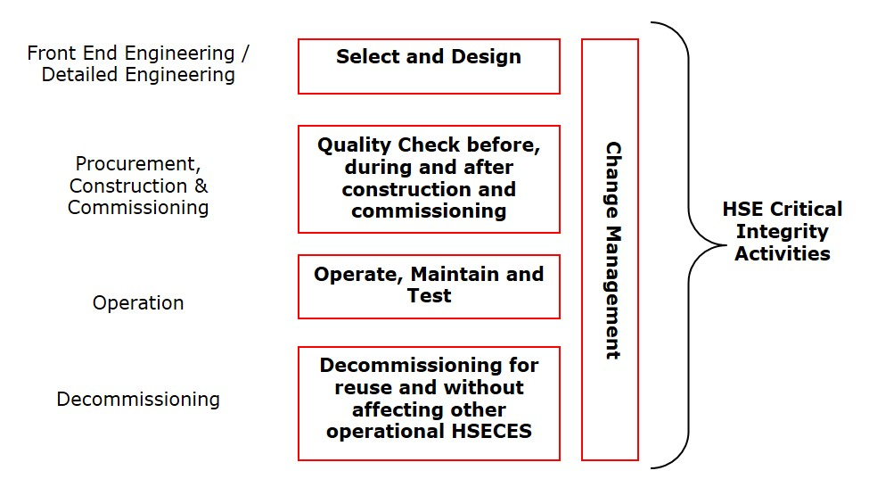 Identifying the HSE Critical Integrity activities for each project