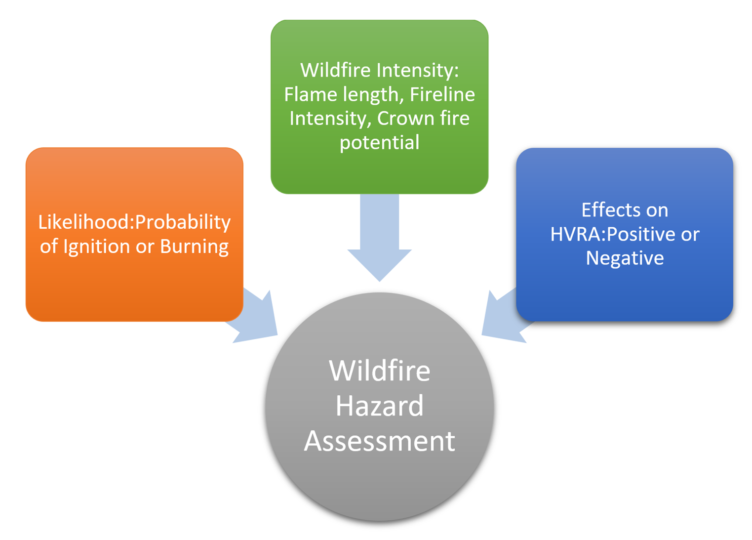 Bell Energy, Wildlife Fire, Risk Assessment, Forest Fire