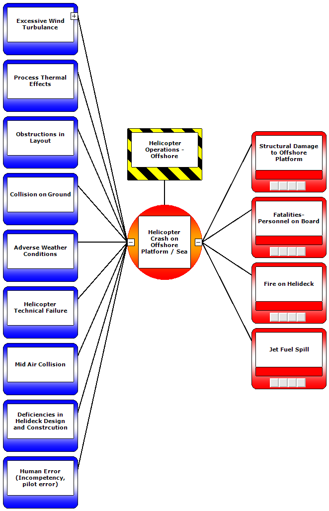 Threats and Consequences presented on a Bowtie diagram for Helicopter operations